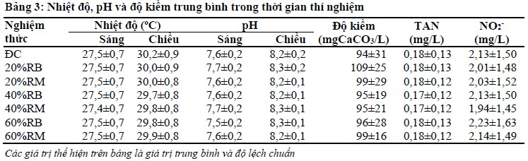 nuoi tom su dung protein tu rong